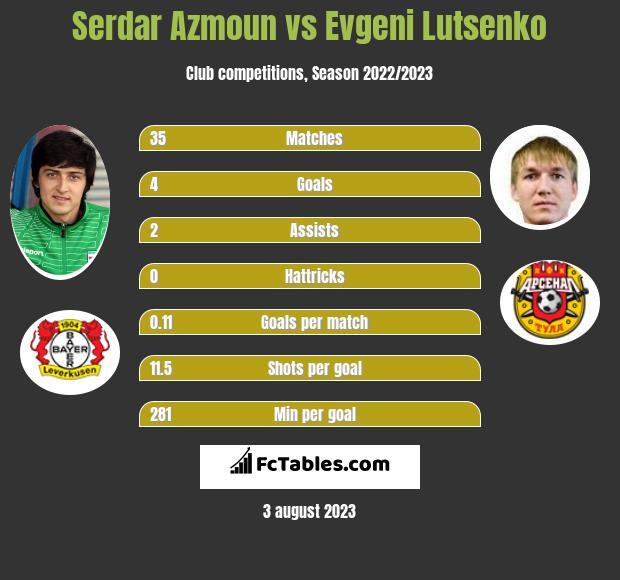 Serdar Azmoun vs Evgeni Lutsenko infographic