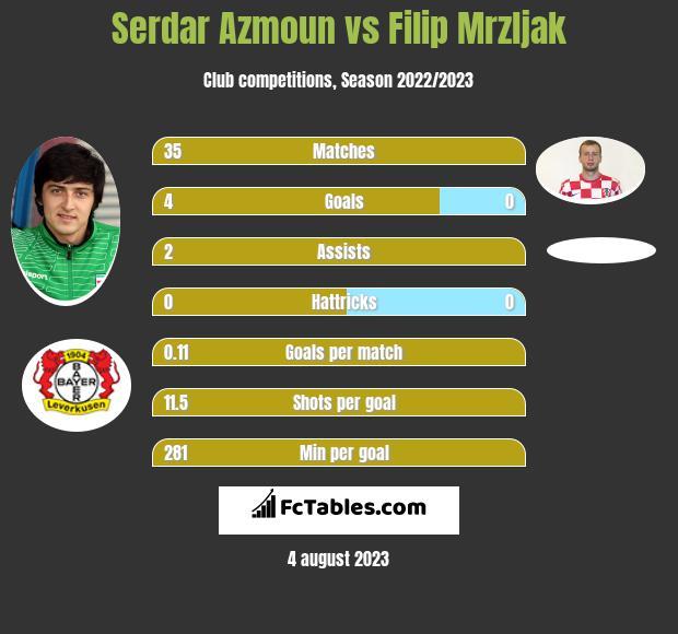 Serdar Azmoun vs Filip Mrzljak h2h player stats