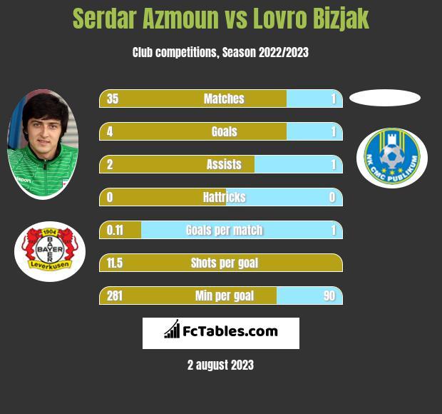 Serdar Azmoun vs Lovro Bizjak h2h player stats