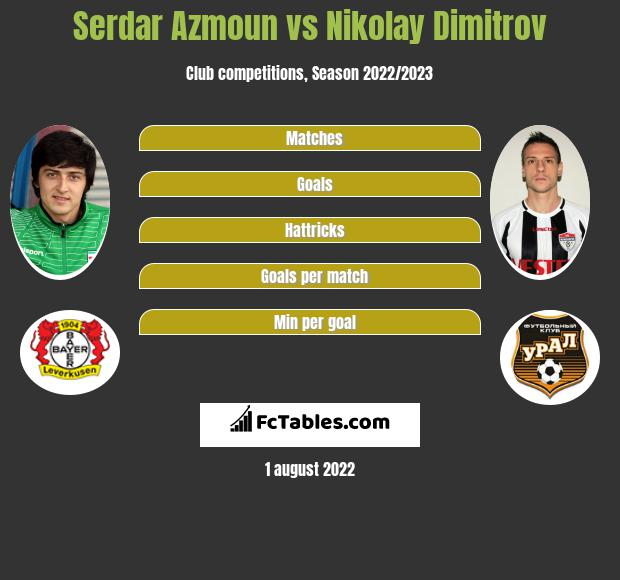 Serdar Azmoun vs Nikolay Dimitrov h2h player stats
