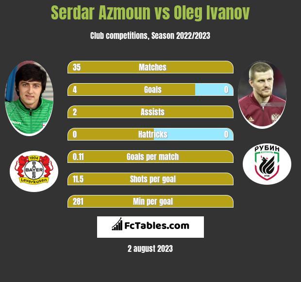 Serdar Azmoun vs Oleg Ivanov infographic