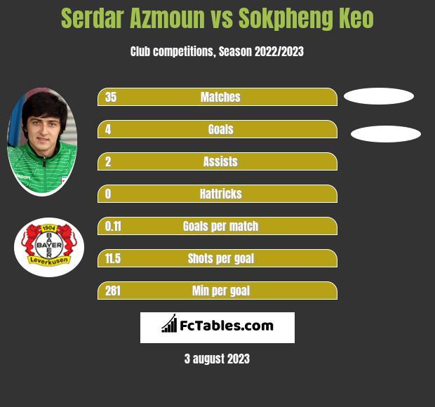Serdar Azmoun vs Sokpheng Keo h2h player stats