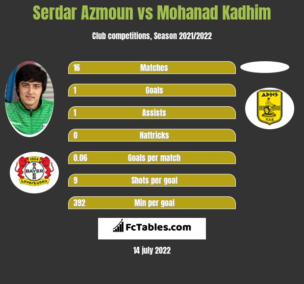 Serdar Azmoun vs Mohanad Kadhim h2h player stats