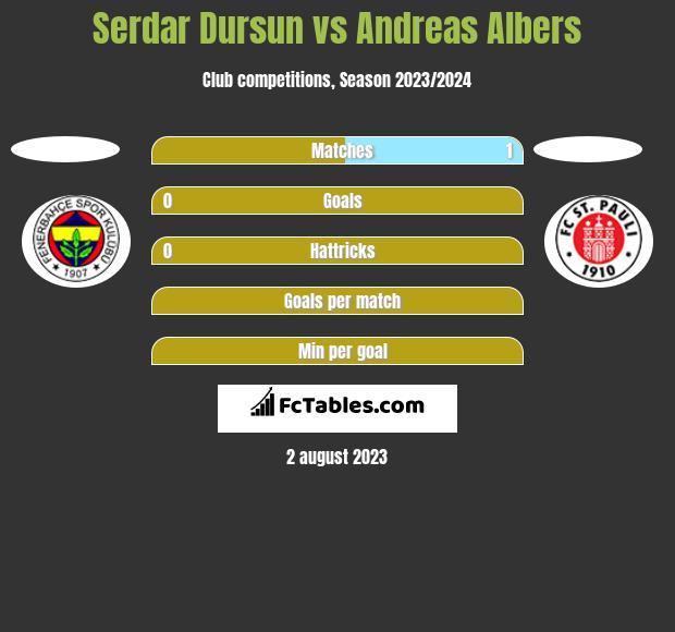 Serdar Dursun vs Andreas Albers h2h player stats