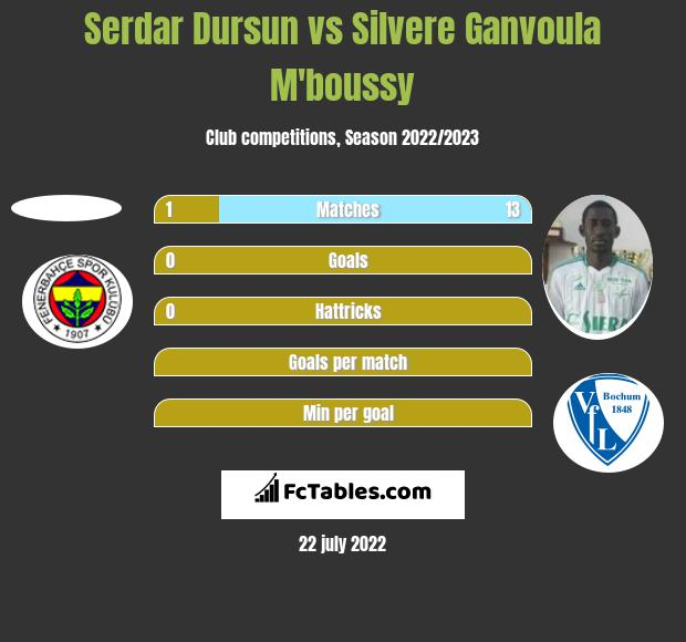 Serdar Dursun vs Silvere Ganvoula M'boussy h2h player stats