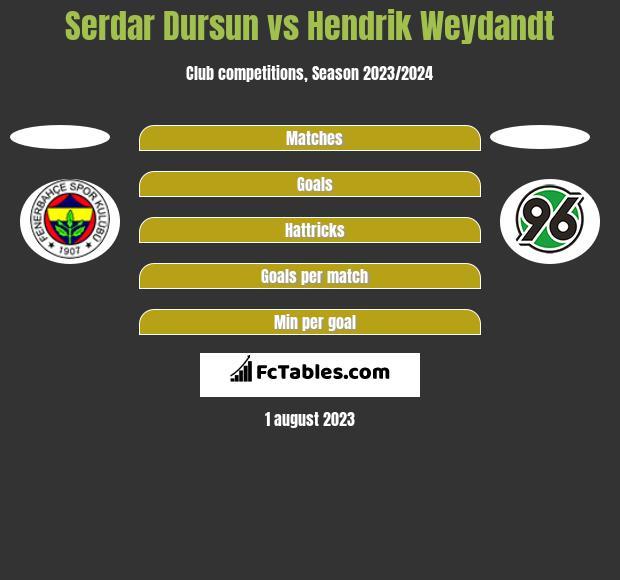 Serdar Dursun vs Hendrik Weydandt h2h player stats