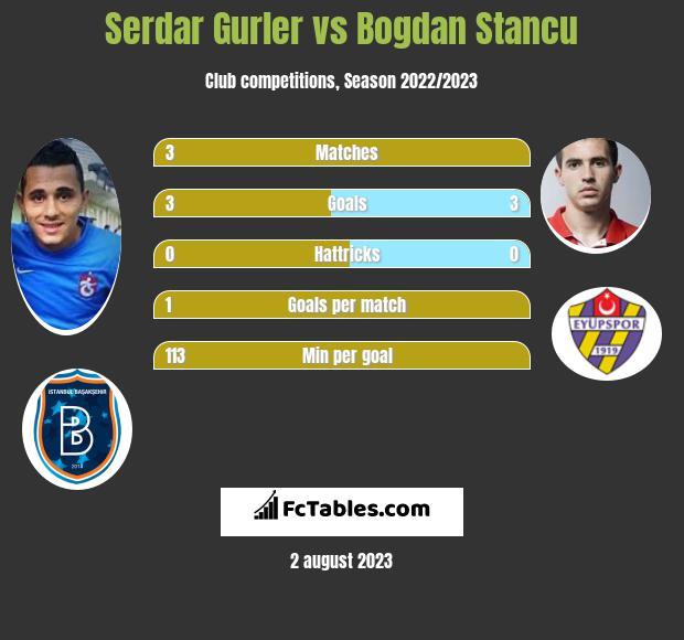 Serdar Gurler vs Bogdan Stancu infographic