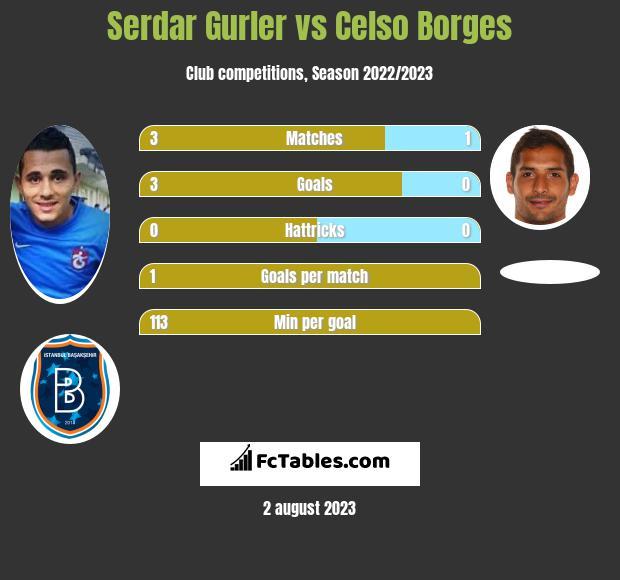 Serdar Gurler vs Celso Borges infographic