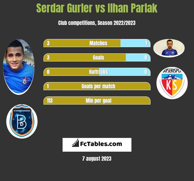 Serdar Gurler vs Ilhan Parlak h2h player stats