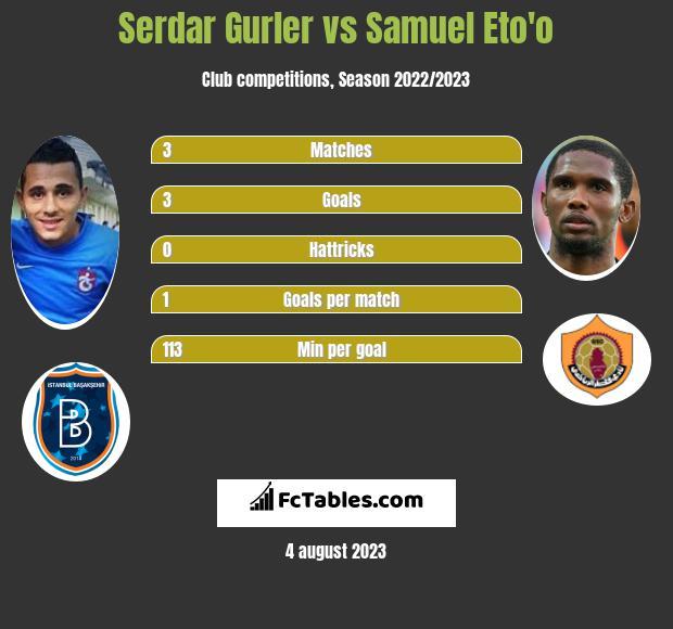 Serdar Gurler vs Samuel Eto'o h2h player stats