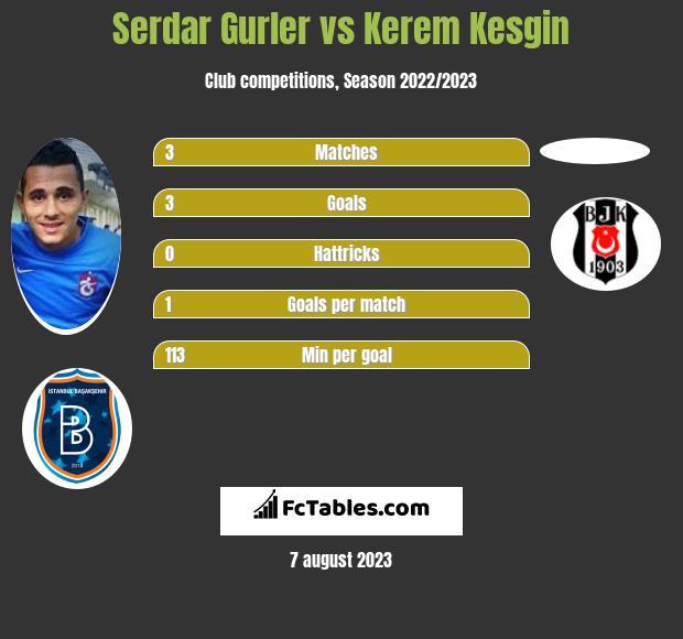 Serdar Gurler vs Kerem Kesgin infographic