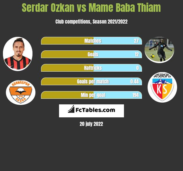 Serdar Ozkan vs Mame Baba Thiam h2h player stats