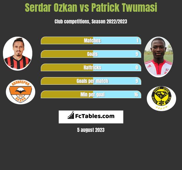 Serdar Ozkan vs Patrick Twumasi h2h player stats