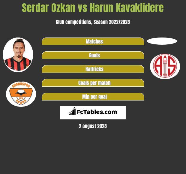 Serdar Ozkan vs Harun Kavaklidere infographic