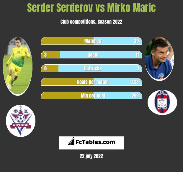 Serder Serderov vs Mirko Maric h2h player stats
