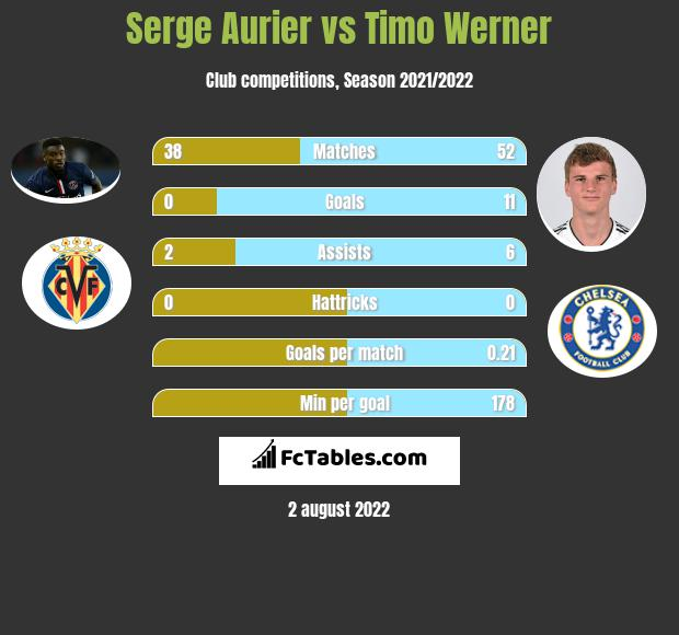 Serge Aurier vs Timo Werner infographic