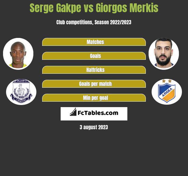 Serge Gakpe vs Giorgos Merkis infographic
