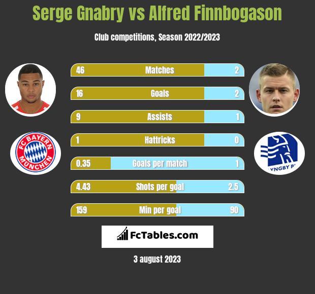 Serge Gnabry vs Alfred Finnbogason infographic
