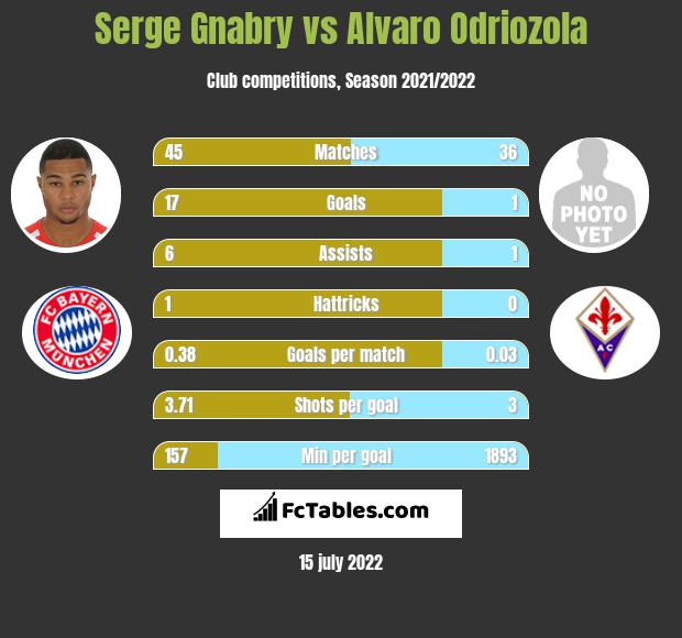 Serge Gnabry vs Alvaro Odriozola infographic