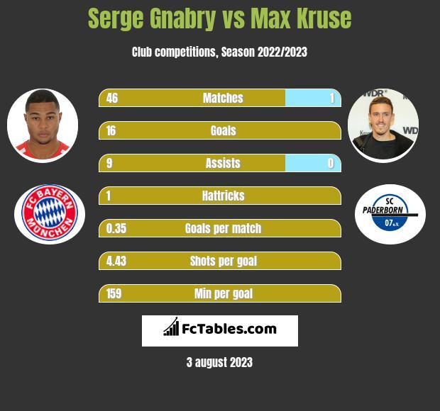 Serge Gnabry vs Max Kruse infographic