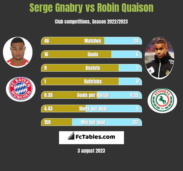 Serge Gnabry vs Robin Quaison infographic