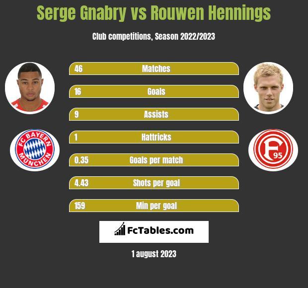 Serge Gnabry vs Rouwen Hennings infographic