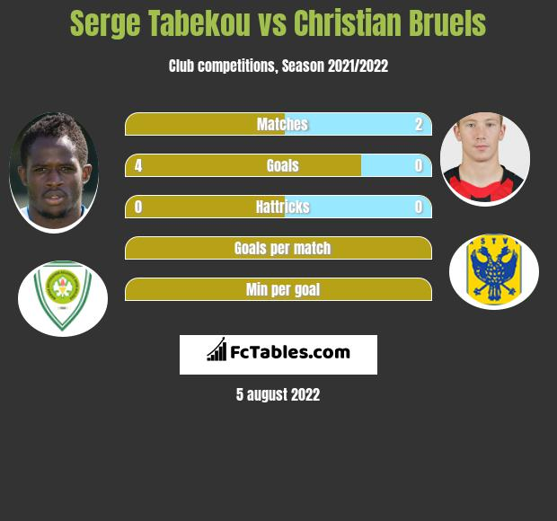 Serge Tabekou vs Christian Bruels h2h player stats