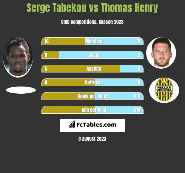 Serge Tabekou vs Thomas Henry h2h player stats