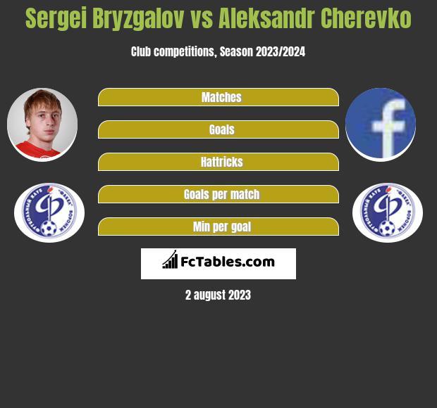 Sergei Bryzgalov vs Aleksandr Cherevko infographic