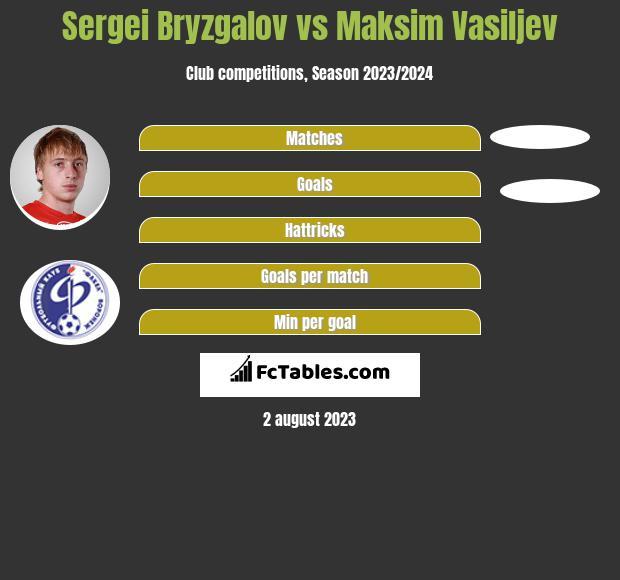 Sergei Bryzgalov vs Maksim Vasiljev infographic