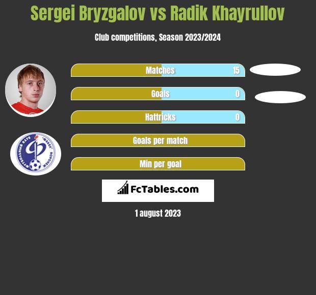 Sergei Bryzgalov vs Radik Khayrullov infographic