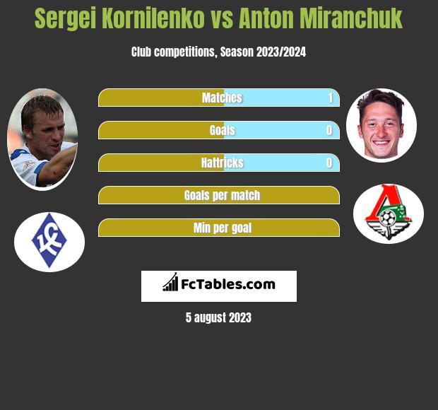Sierhij Kornilenka vs Anton Miranchuk h2h player stats