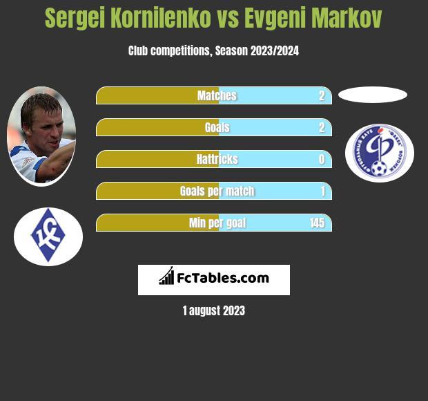 Sergei Kornilenko vs Evgeni Markov infographic