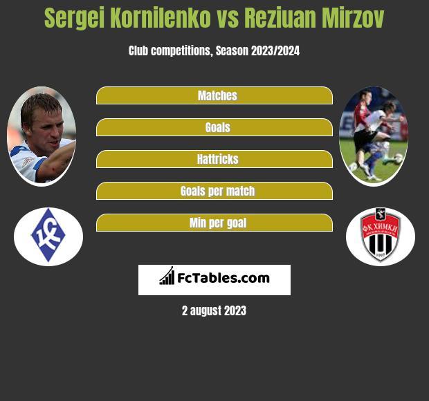 Sergei Kornilenko vs Reziuan Mirzov infographic