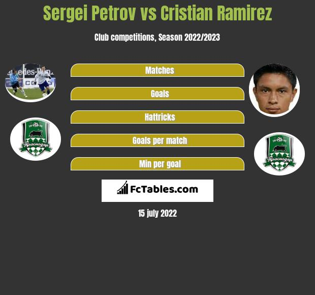Sergiej Petrow vs Cristian Ramirez infographic