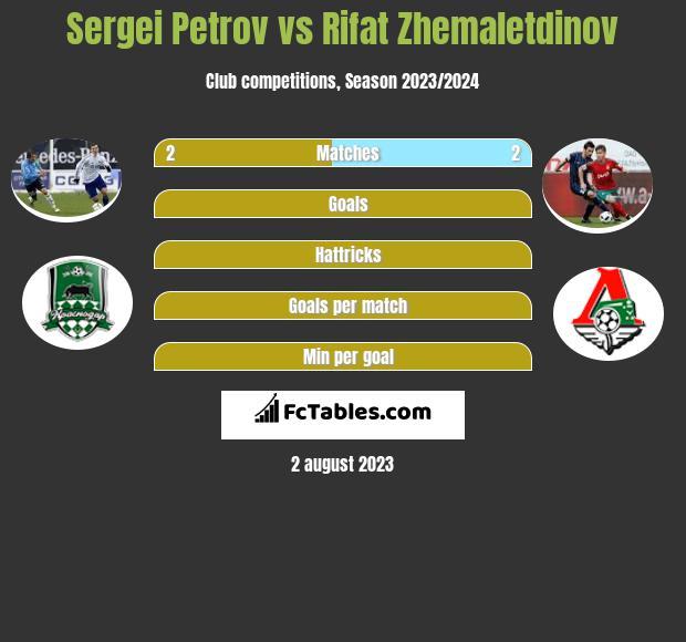 Sergei Petrov vs Rifat Zhemaletdinov infographic