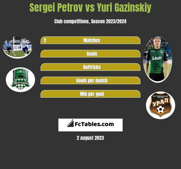 Sergiej Petrow vs Juri Gazinskij infographic