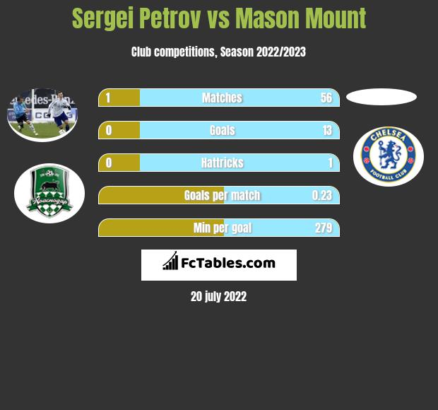 Sergei Petrov vs Mason Mount - Compare two players stats 2020