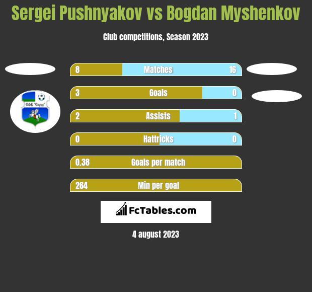 Sergei Pushnyakov vs Bogdan Myshenkov h2h player stats