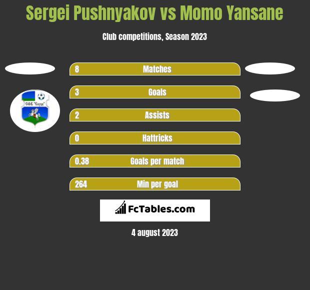 Sergei Pushnyakov vs Momo Yansane h2h player stats