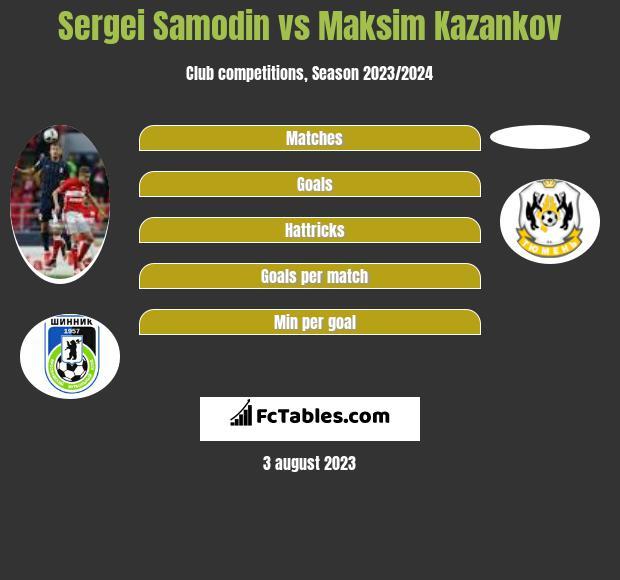 Sergei Samodin vs Maksim Kazankov infographic