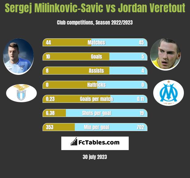 Sergej Milinkovic-Savic vs Jordan Veretout infographic