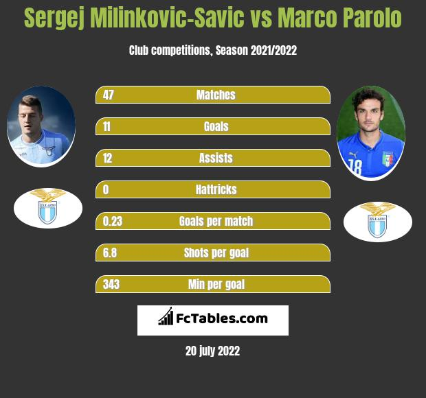 Sergej Milinkovic-Savic vs Marco Parolo infographic