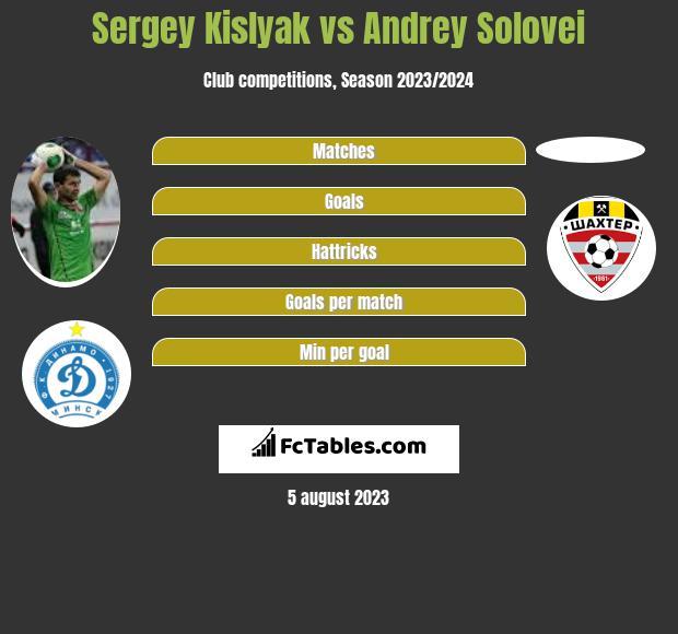 Siergiej Kisliak vs Andrey Solovei infographic