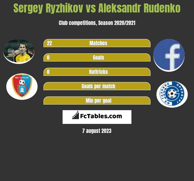 Sergey Ryzhikov vs Aleksandr Rudenko infographic