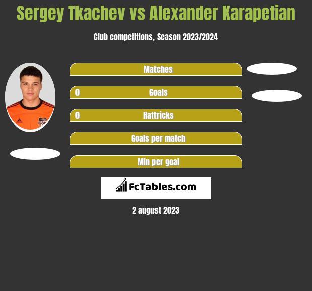 Sergey Tkachev vs Alexander Karapetian h2h player stats