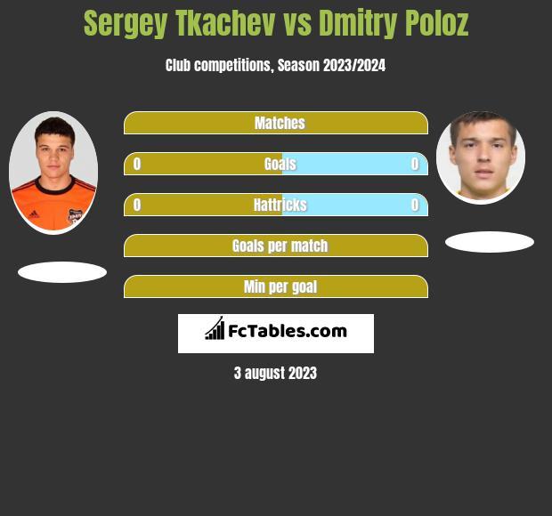 Sergey Tkachev vs Dmitry Poloz h2h player stats