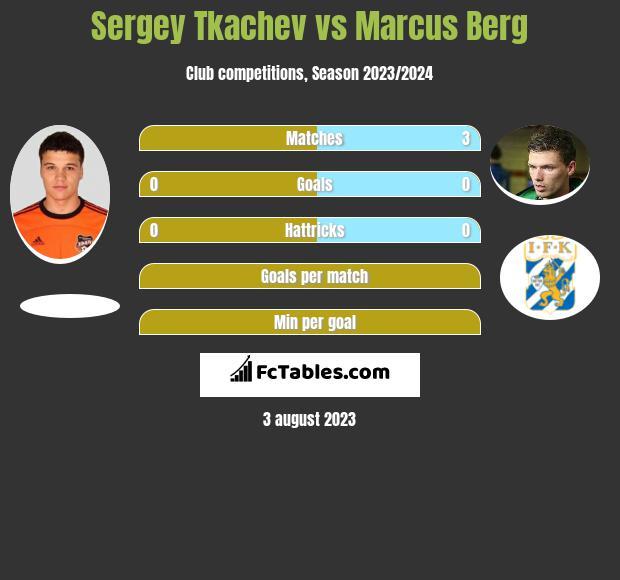 Sergey Tkachev vs Marcus Berg infographic