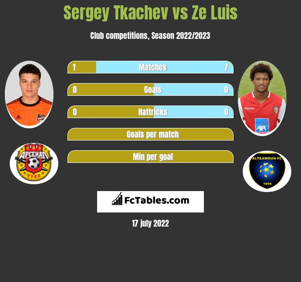 Sergey Tkachev vs Ze Luis infographic
