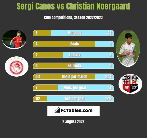 Sergi Canos vs Christian Noergaard infographic